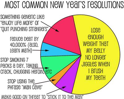 common new years resolutions